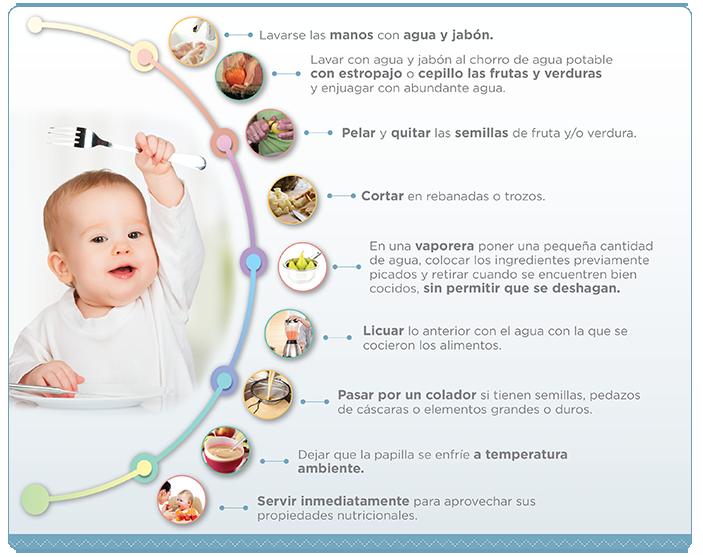 Infografia de Preparación de las Papillas para bebés